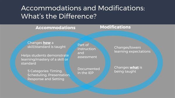 Special Education Accommodations >> Special Education Accommodations And Modifications